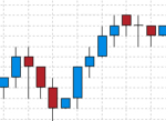 Currency and Forex Live Charts